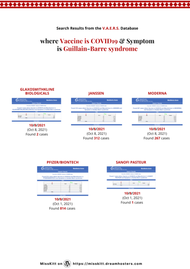 Where Vaccine is COVID19 Symptom is Guillain-Barre syndrome From the 10/8/2021 (Oct 8, 2021) release of VAERS data + Medical Definitions.